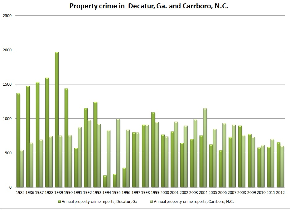 Decatur, Carrboro property crime