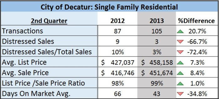 Decatur Real Estate Stats