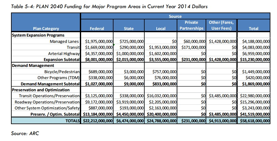 A funding breakdown for Plan 2040, provided by the Atlanta Regional Commission.